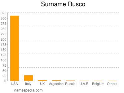 Surname Rusco