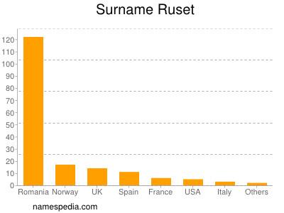 Surname Ruset