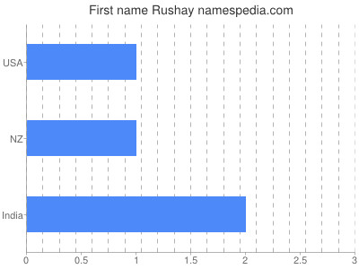 Given name Rushay