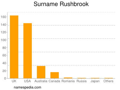 Surname Rushbrook