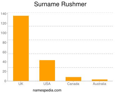 Surname Rushmer