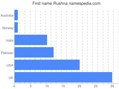 Given name Rushna