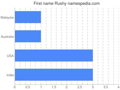 Given name Rushy