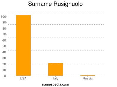 Surname Rusignuolo