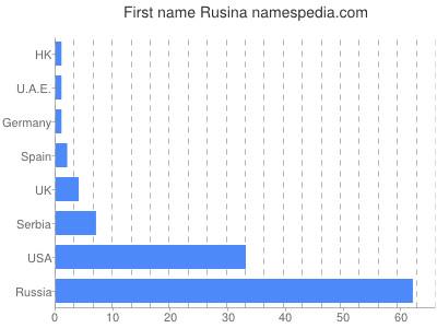 Given name Rusina