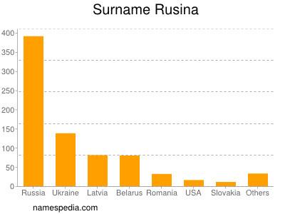 Surname Rusina