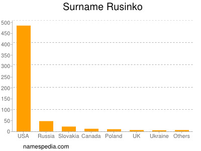 Surname Rusinko