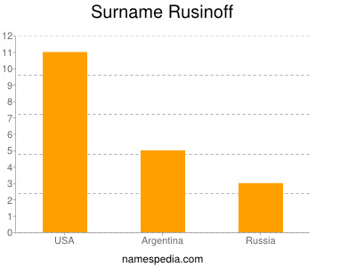 Surname Rusinoff