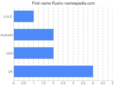 Given name Rusiru