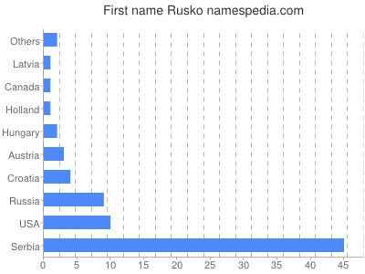 Given name Rusko