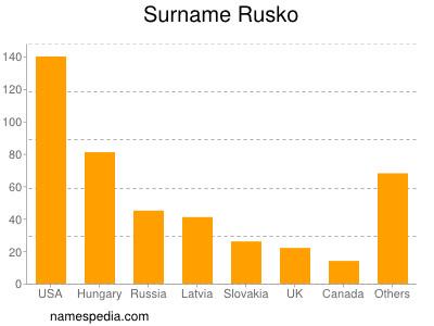 Surname Rusko