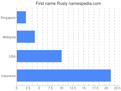 Given name Rusly