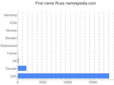 Given name Russ