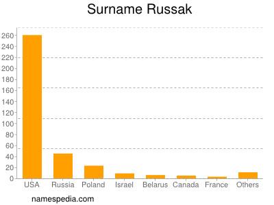 Surname Russak