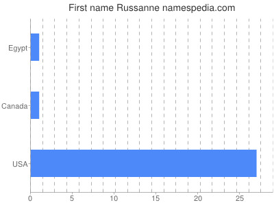 Given name Russanne