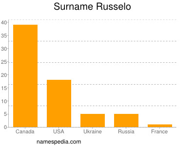 Surname Russelo