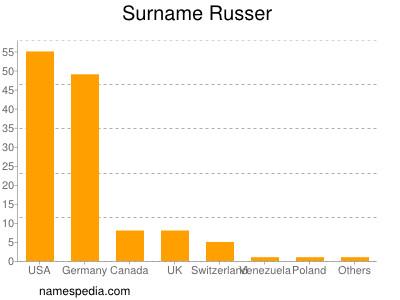 Surname Russer