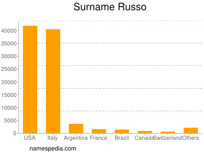 Surname Russo