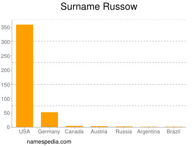 Surname Russow