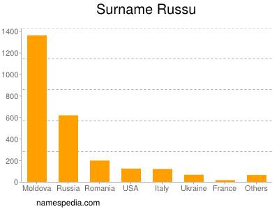 Surname Russu