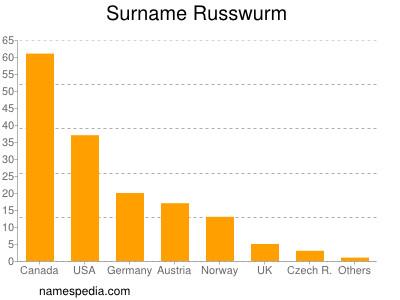 Familiennamen Russwurm