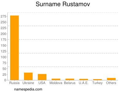 Surname Rustamov