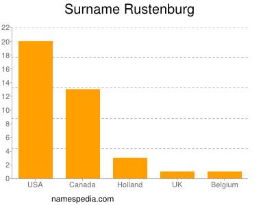Surname Rustenburg