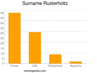 Surname Rusterholtz