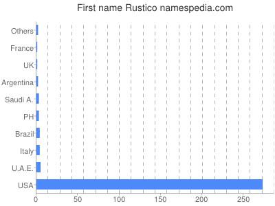Given name Rustico