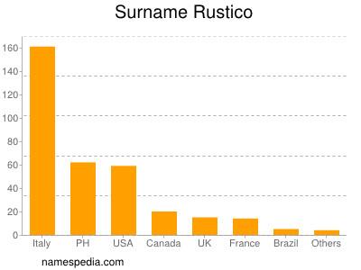 Surname Rustico
