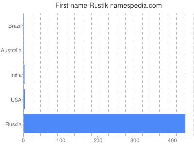 Given name Rustik