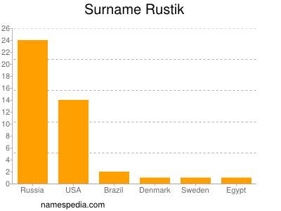 Surname Rustik