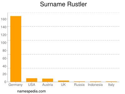 Surname Rustler