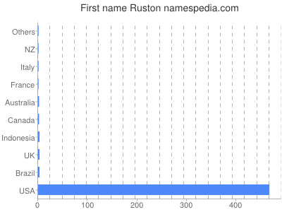Given name Ruston