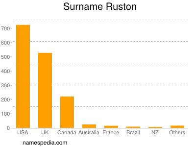Surname Ruston