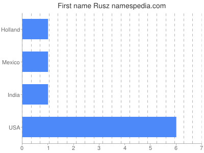Given name Rusz
