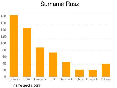 Surname Rusz
