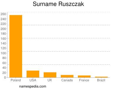 nom Ruszczak