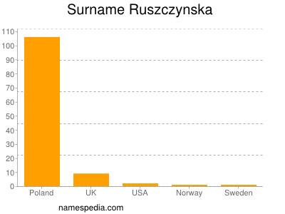 Surname Ruszczynska