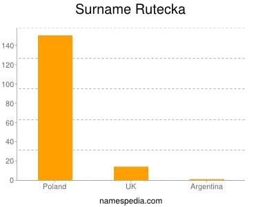 Surname Rutecka