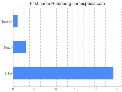 Given name Rutenberg
