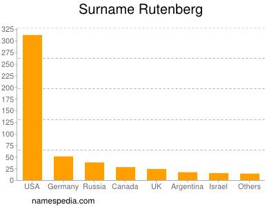 Surname Rutenberg