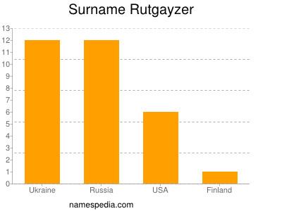 Surname Rutgayzer