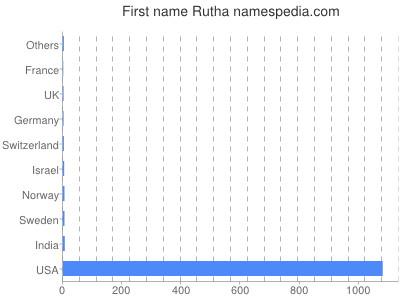 Given name Rutha