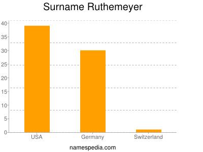 Surname Ruthemeyer