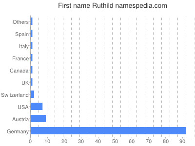 Given name Ruthild