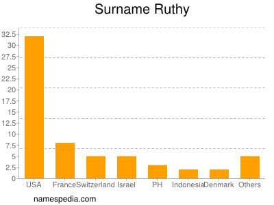 Surname Ruthy