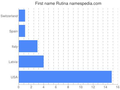 Given name Rutina