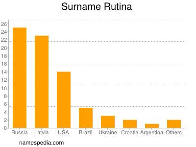 Surname Rutina