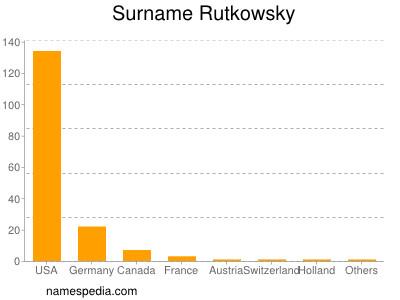 Surname Rutkowsky